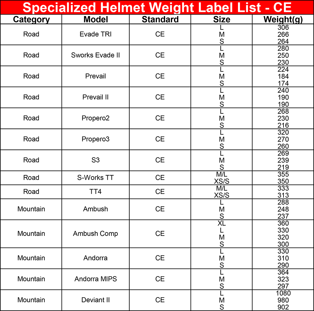 CE_Helmet_Weight_LabelList__Dec17-2.png
