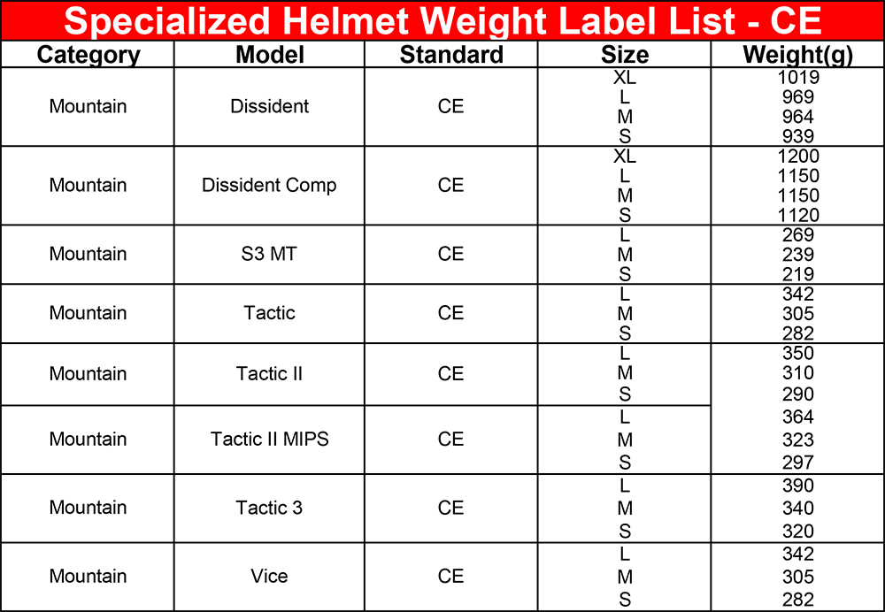 CE_Helmet_Weight_LabelList__Dec17-3.png
